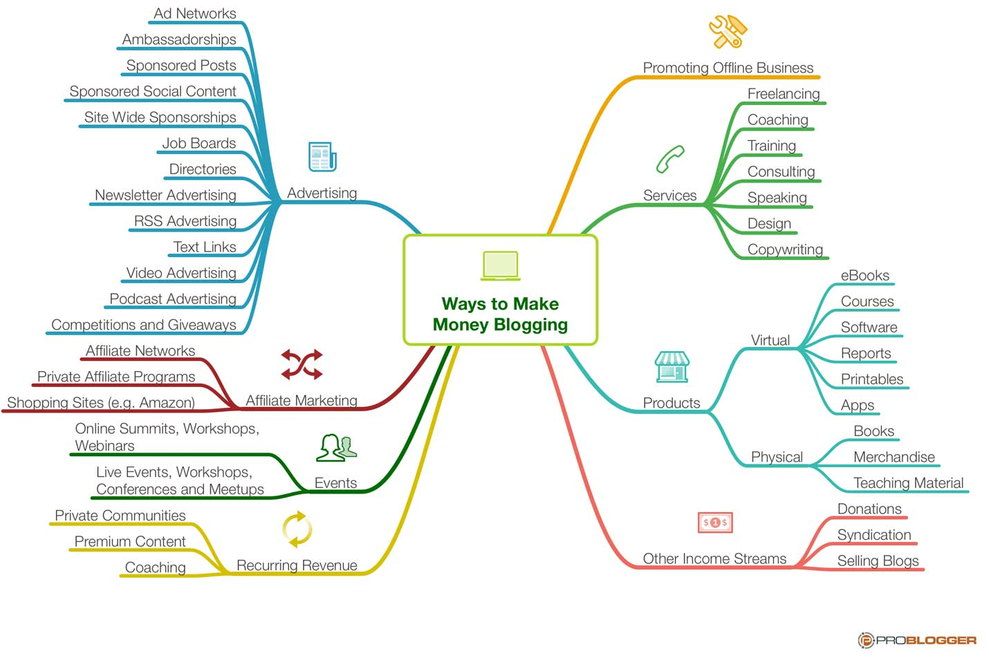 Diagram shows a multitude of ways to make money writing a blog.